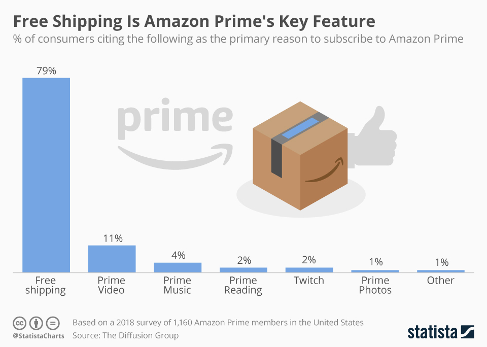 Infographic: Free Shipping Is Amazon Prime's Key Feature | Statista