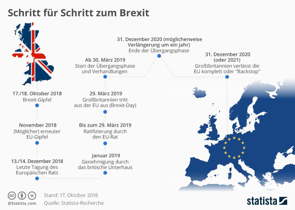 Infografik: Schritt für Schritt zum Brexit | Statista