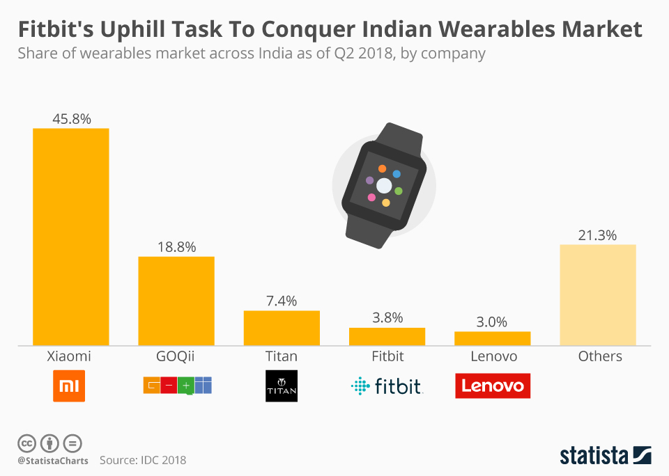 Infographic: Fitbit's Uphill Task To Conquer Indian Wearables Market | Statista