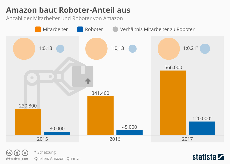 Infografik: Amazon baut Roboter-Anteil aus | Statista