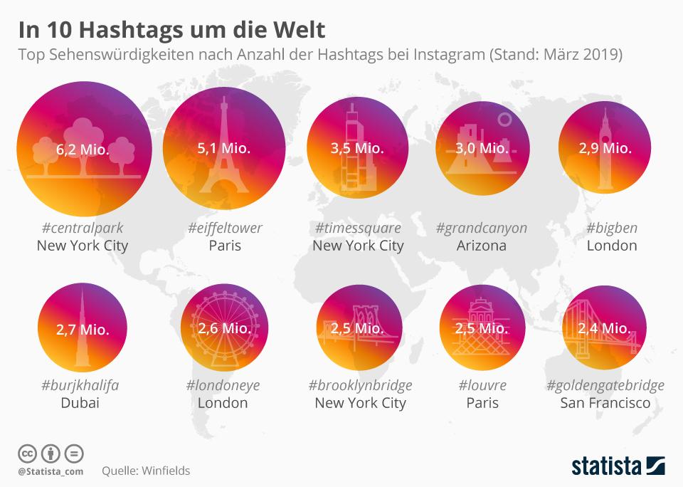 Infografik: In zehn Hashtags um die Welt | Statista