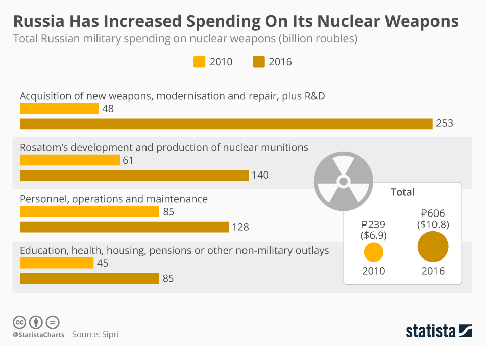 Infographic: Russia Has Increased Spending On Its Nuclear Weapons | Statista