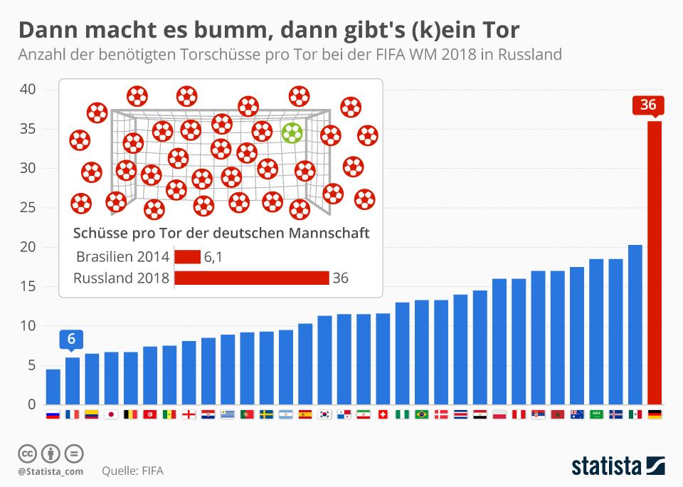 Infografik: Dann macht es bumm, dann gibt's (k)ein Tor | Statista