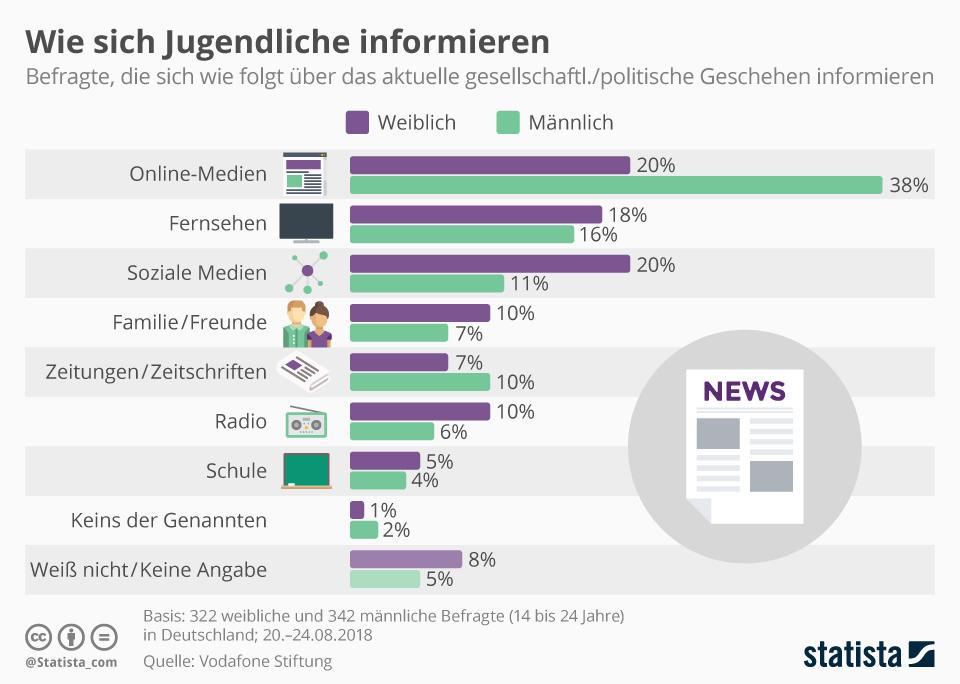 Infografik: Wie sich Jugendliche informieren | Statista