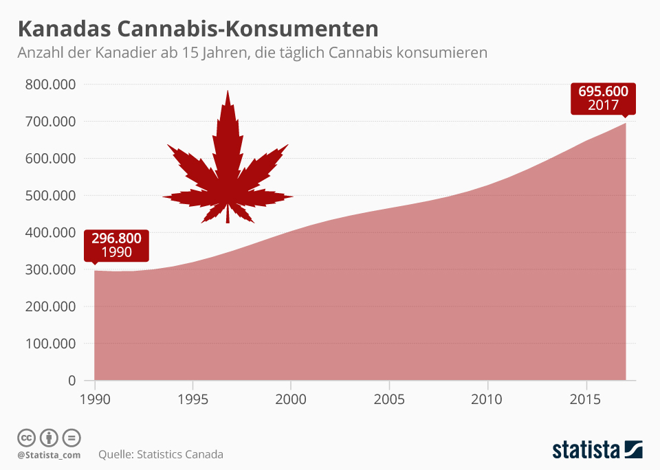 Infografik: Kanadas Cannabis-Konsumenten | Statista
