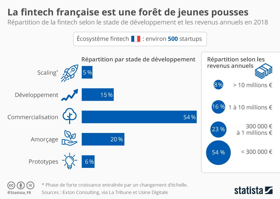 Infographie: La fintech française est une forêt de jeunes pousses | Statista