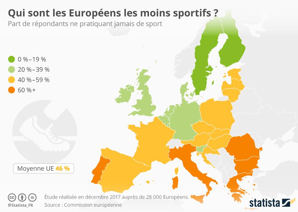 Infographie: Les Européens les moins sportifs   Statista