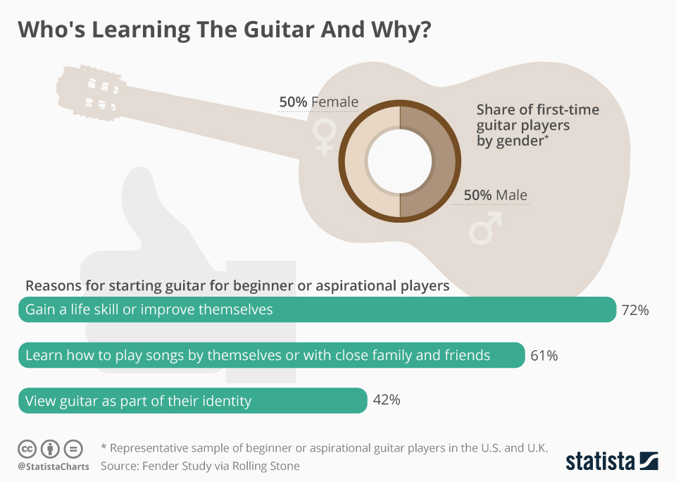 Infographic: Who's Learning The Guitar And Why? | Statista