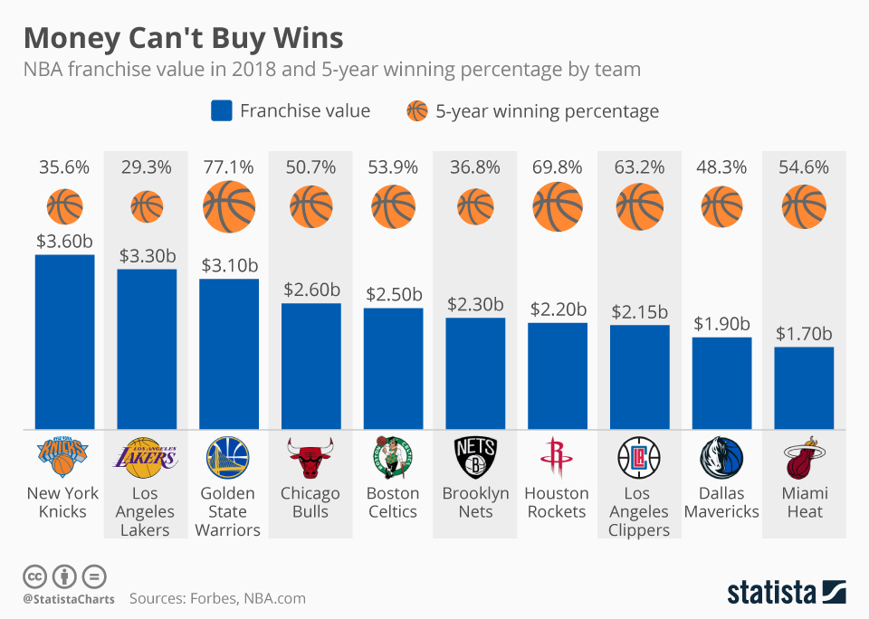 Infographic: Money Can't Buy Wins | Statista