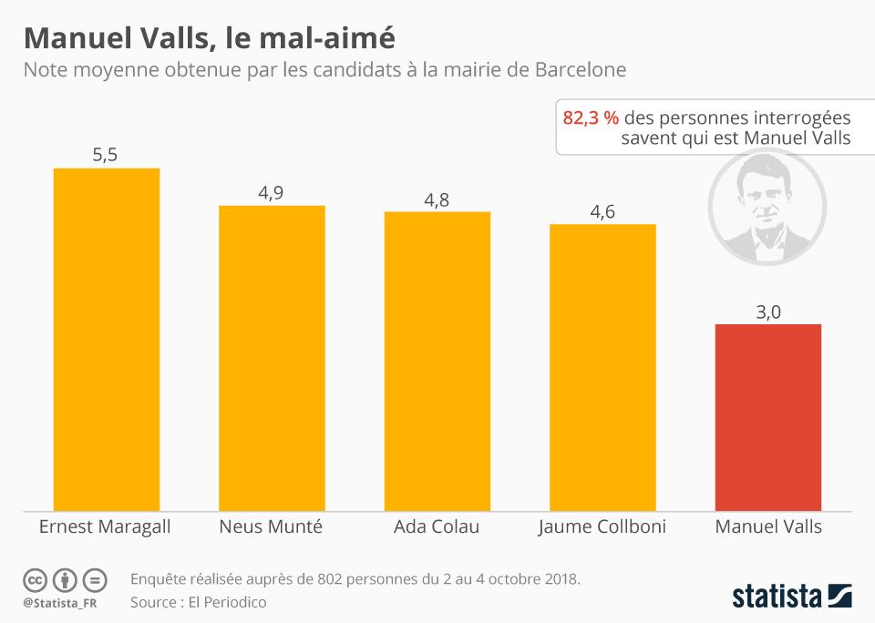 Infographie: Manuel Valls, le mal-aimé | Statista