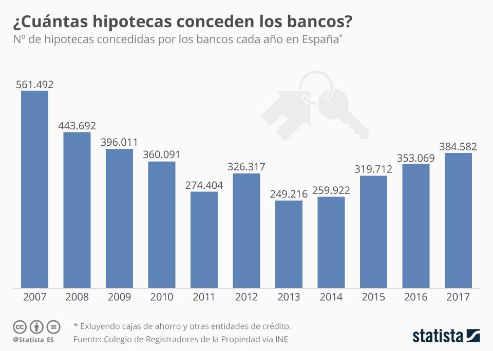 Infografía: Los bancos han firmado casi cuatro millones de hipotecas desde 2007 | Statista