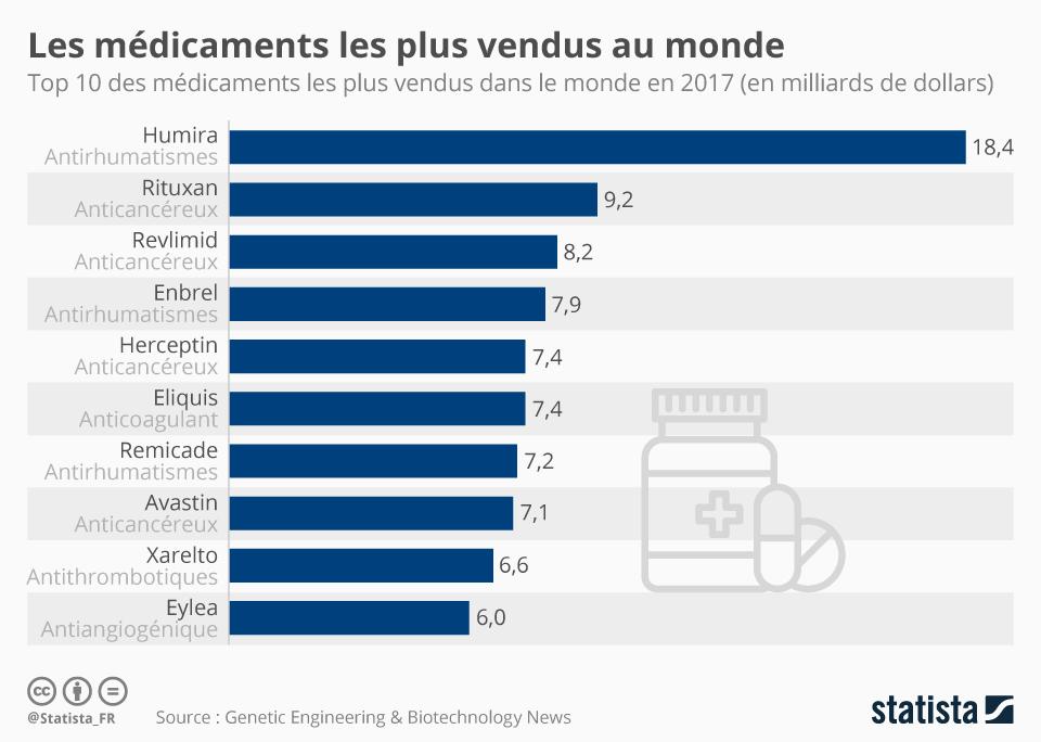 Infographie: Les médicaments les plus vendus dans le monde | Statista