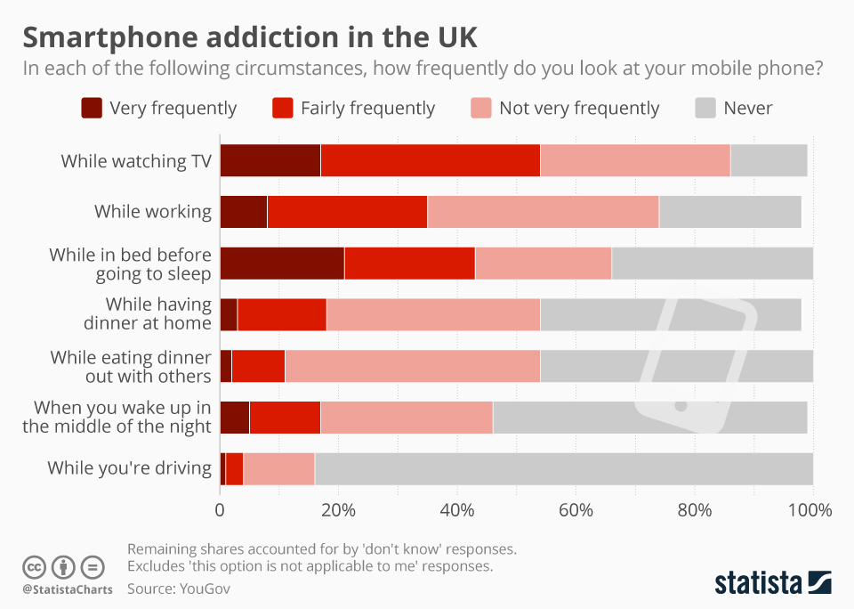 Infographic: Smartphone addiction in the UK | Statista