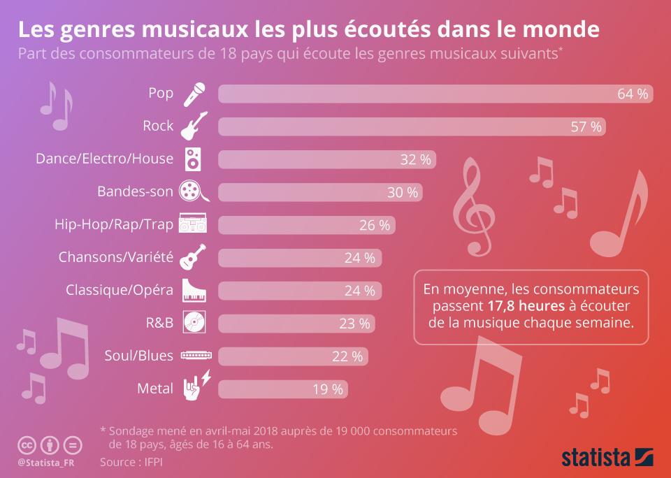 Infographie: Les genres musicaux les plus écoutés dans le monde | Statista