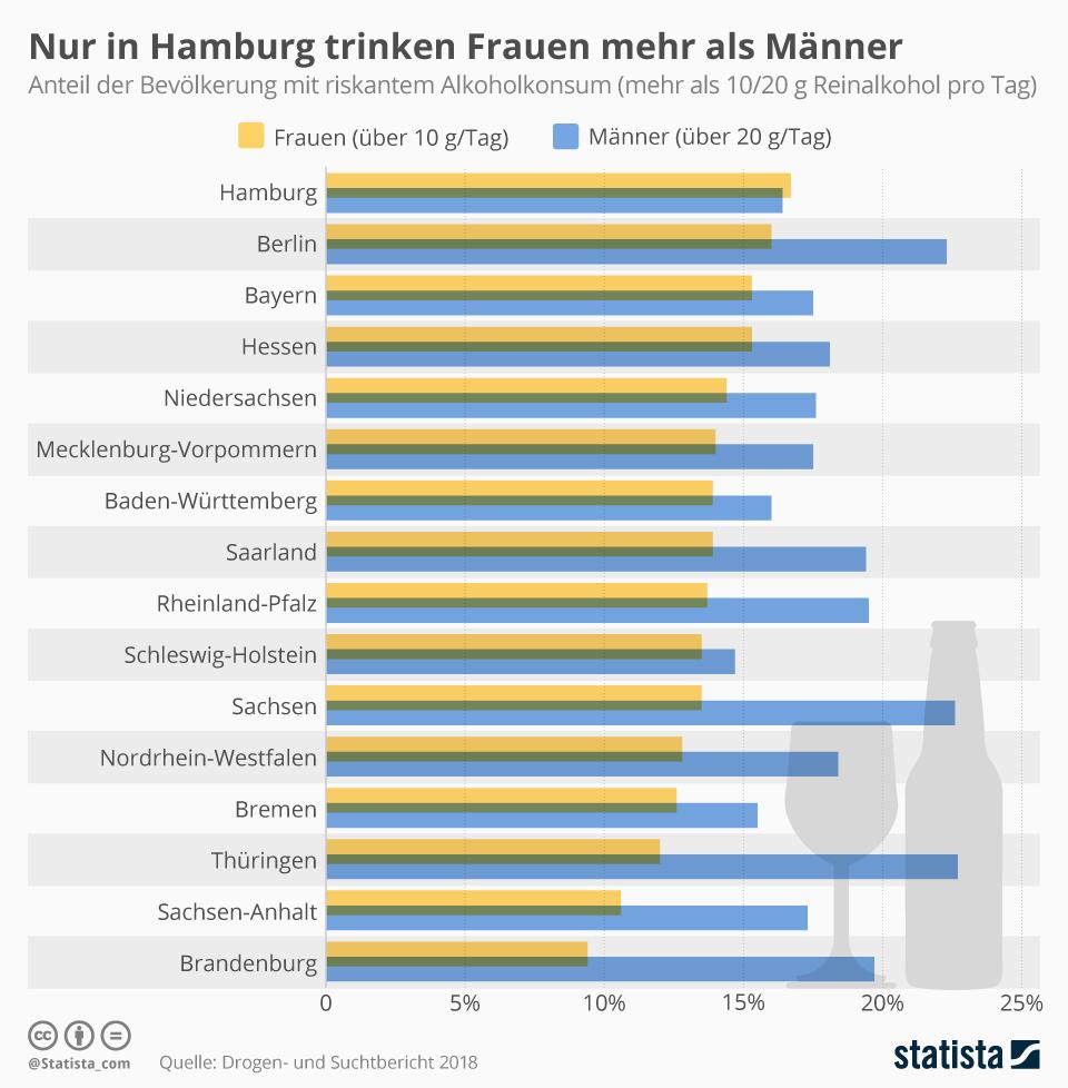 Infografik: Nur in Hamburg trinken Frauen mehr als Männer   Statista