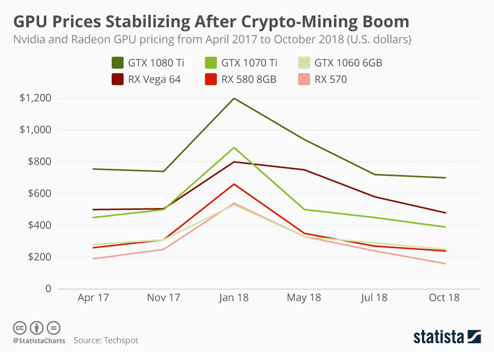 Infographic: GPU Prices Stabilizing After Crypto-Mining Boom  | Statista