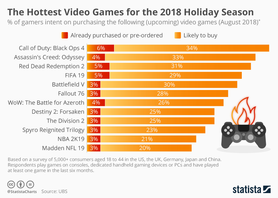Infographic: The Hottest Video Games for the 2018 Holiday Season | Statista