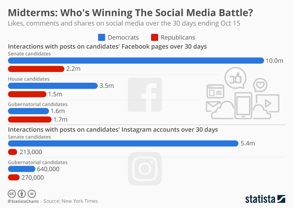 Infographic: Midterms: Who's Winning The Social Media Battle? | Statista