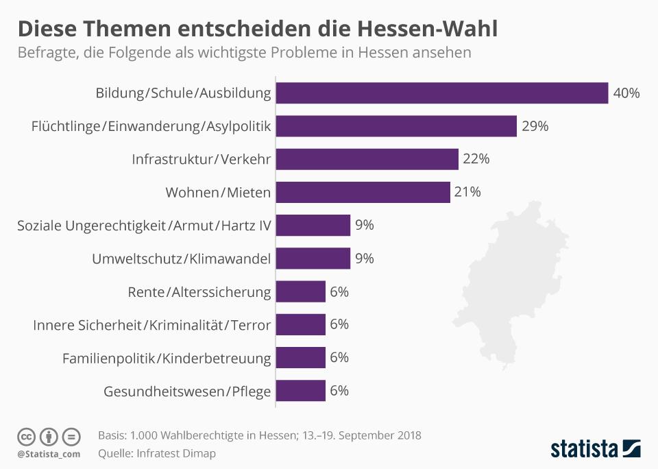 Infografik: Diese Themen entscheiden die Hessen-Wahl | Statista