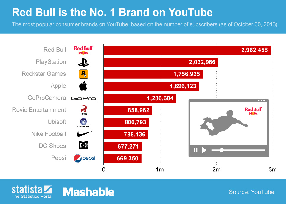 Infographic: Red Bull is the No. 1 Brand on YouTube   Statista