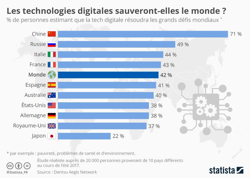 Infographie: Les technologies digitales sauveront-elles le monde ? | Statista
