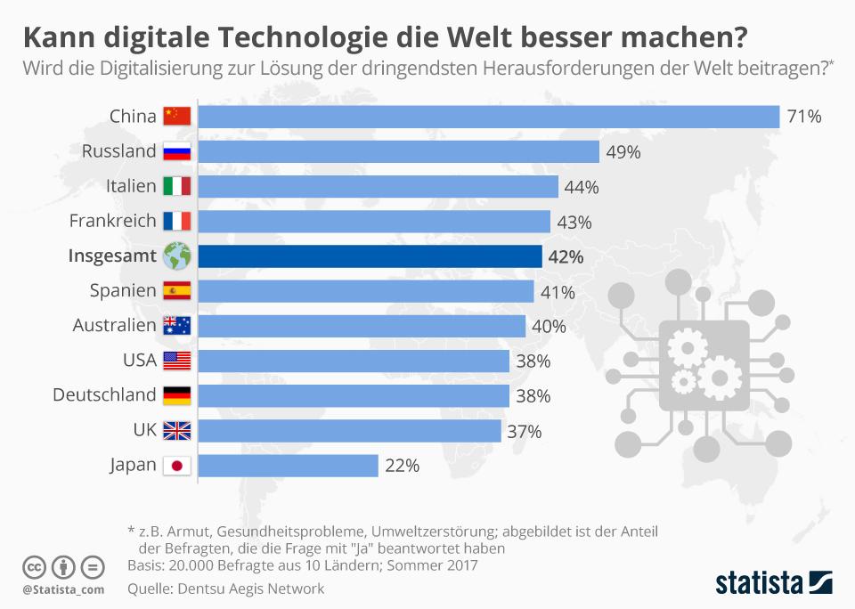 Infografik: Kann digitale Technologie die Welt besser machen? | Statista