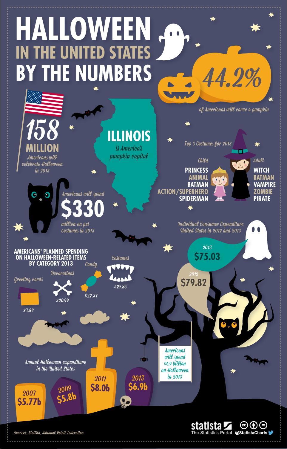 Infographic: Happy Halloween!   Statista