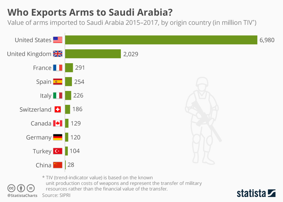 Infographic: Who Exports Arms to Saudi Arabia? | Statista