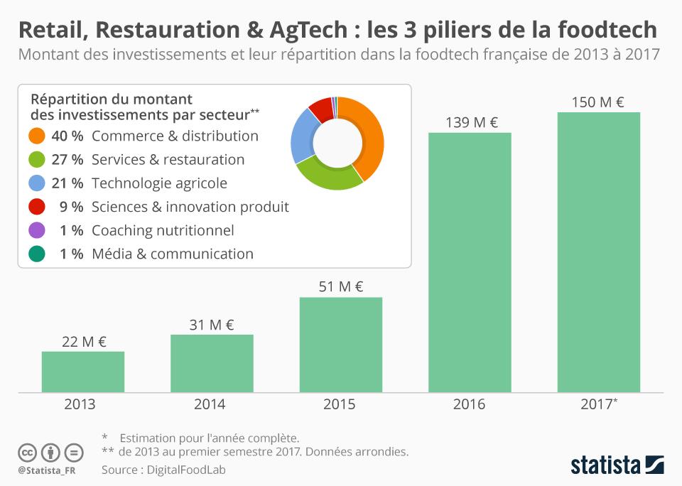 Infographie: Distribution, Restauration & Tech agricole : 3 piliers de la foodtech | Statista