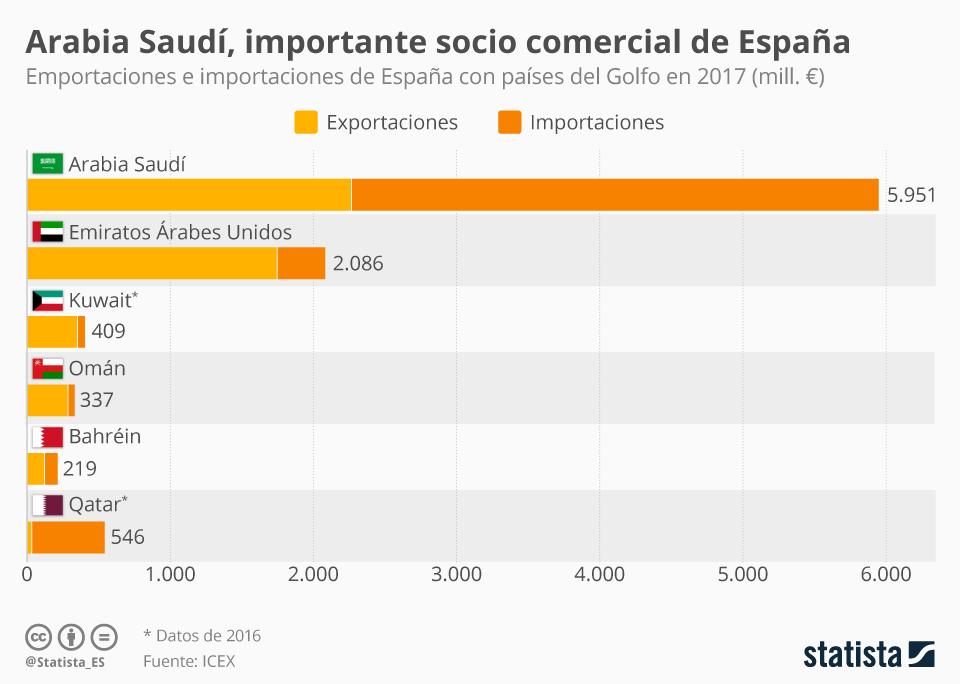 Infografía: Arabia Saudí, principal aliado de España en el Golfo Pérsico | Statista