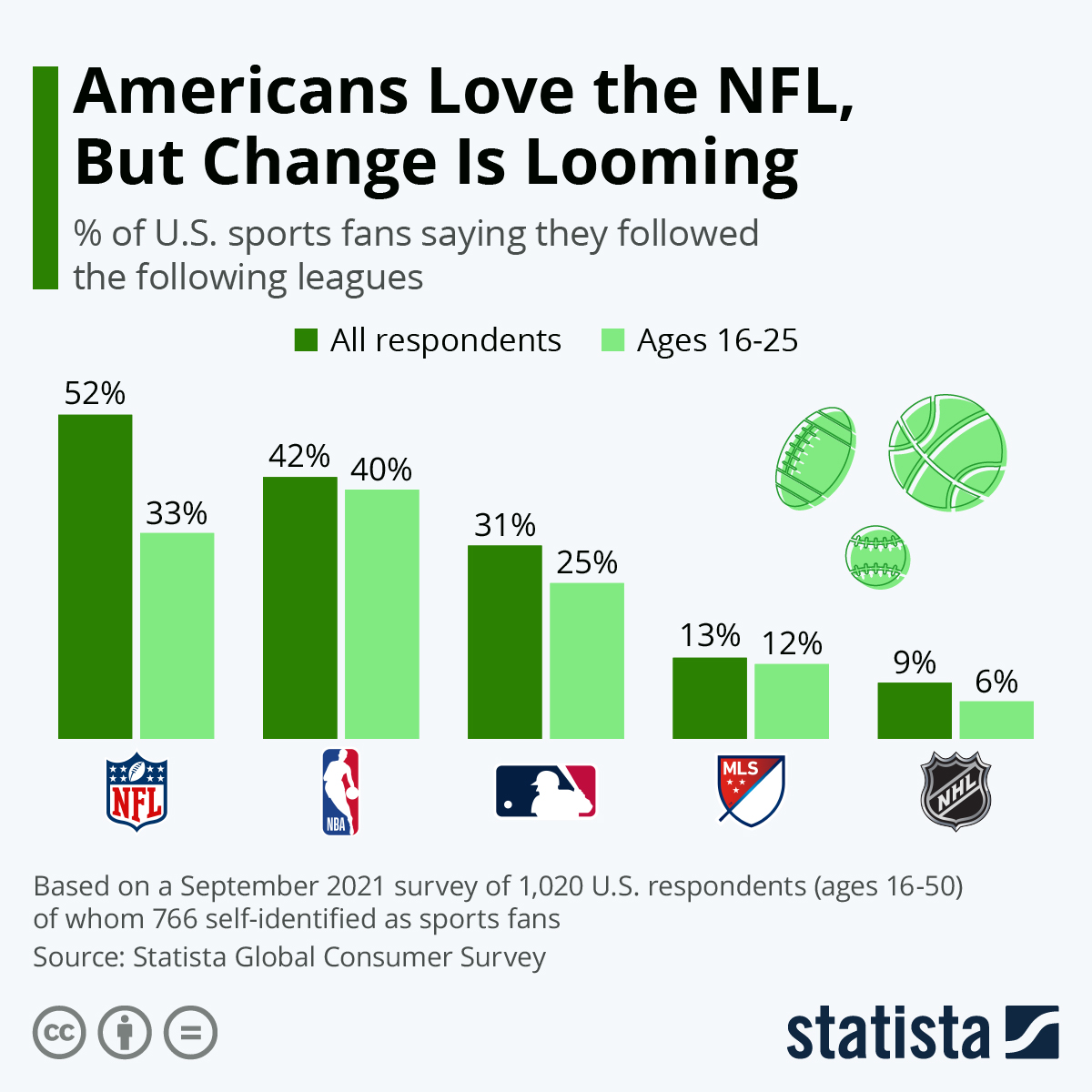 Infographic: Americans Love the NFL, But Change Is Looming | Statista