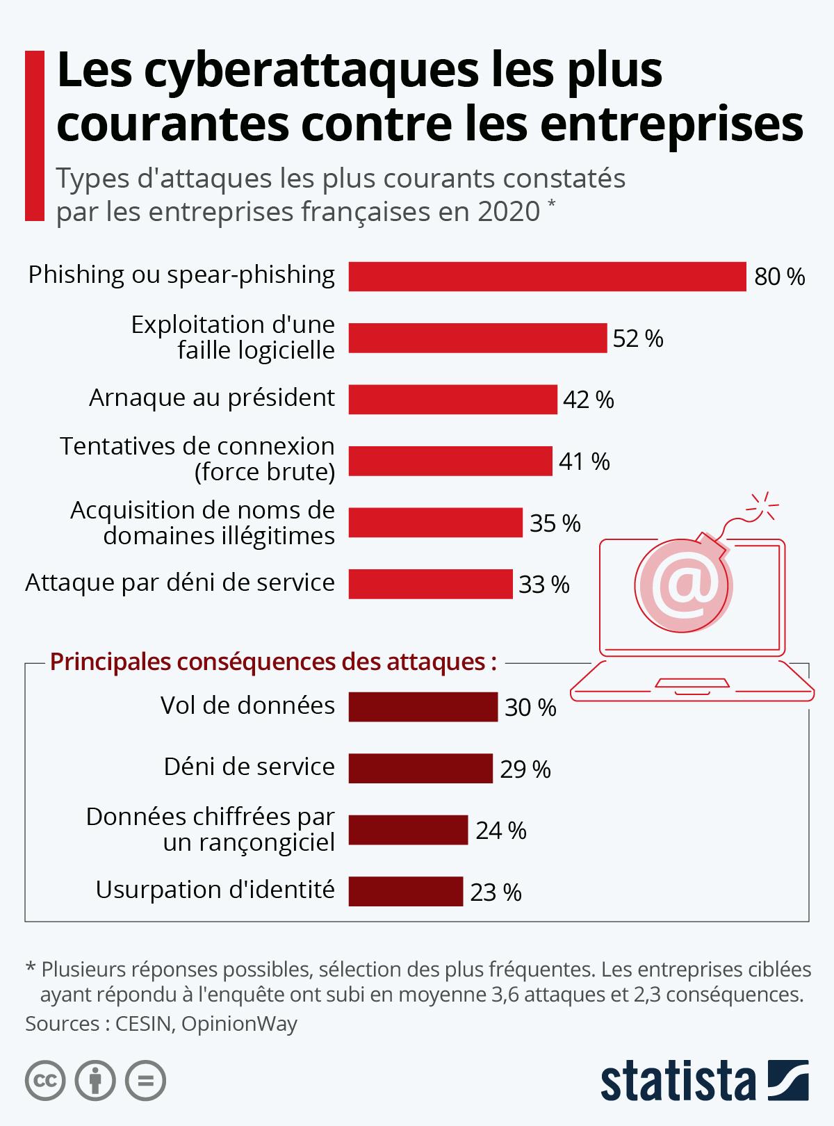 Infographie: Les cyberattaques les plus courantes contre les entreprises | Statista