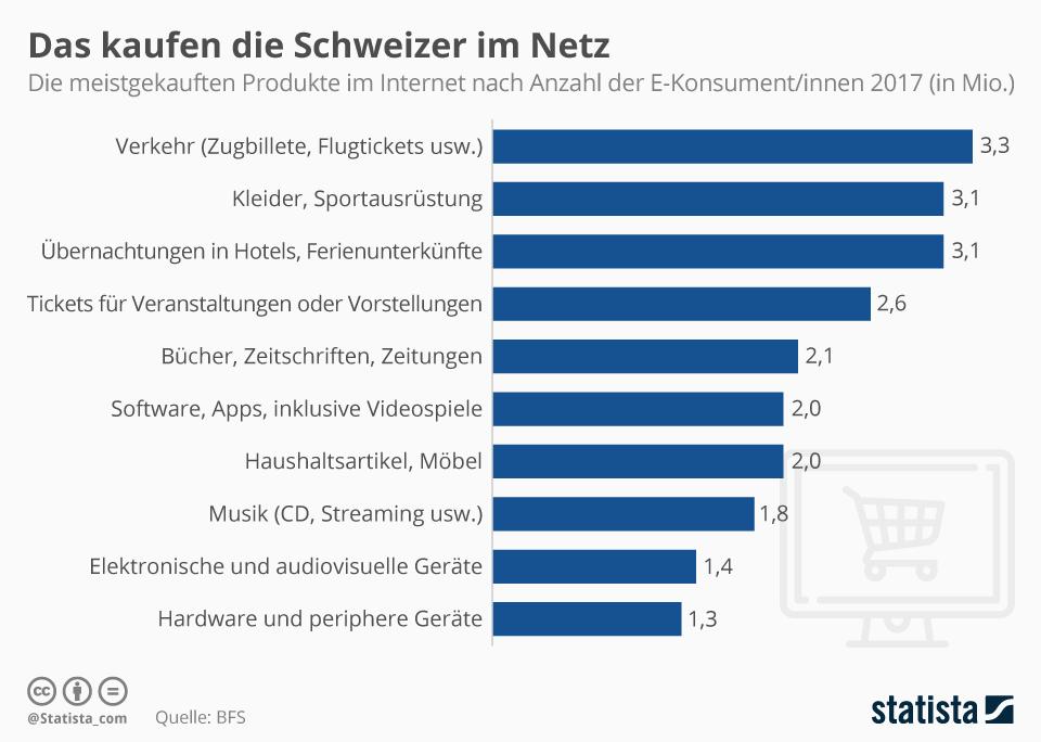 Infografik: Das kaufen die Schweizer im Netz | Statista