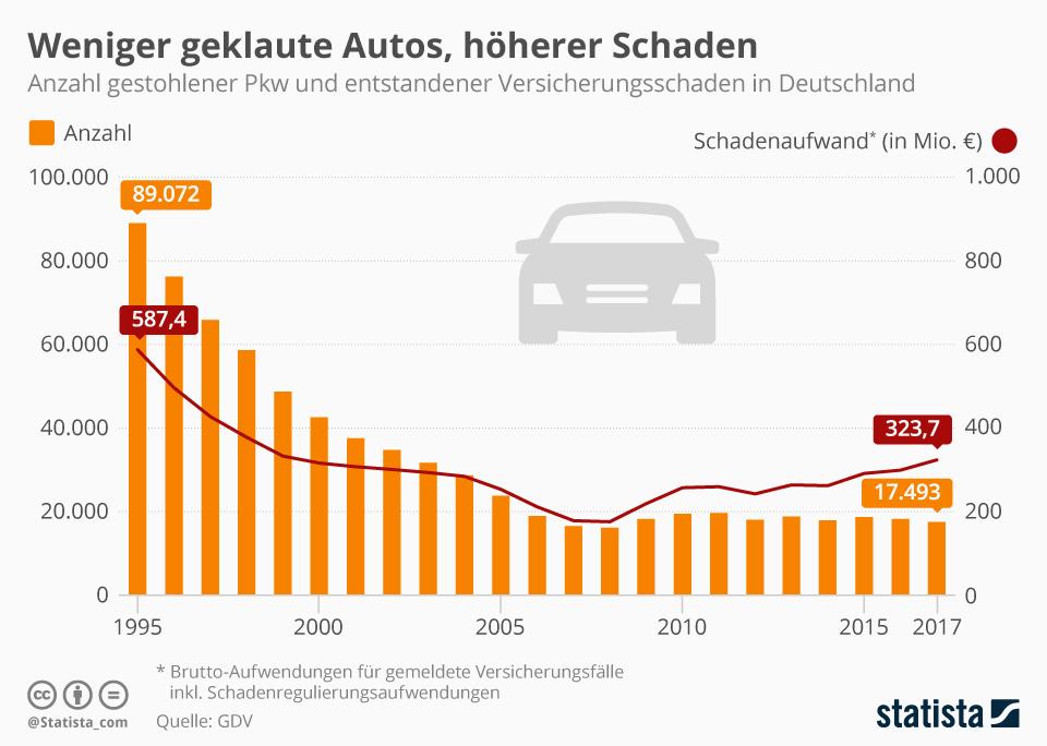 Infografik: Weniger geklaute Autos, höherer Schaden | Statista