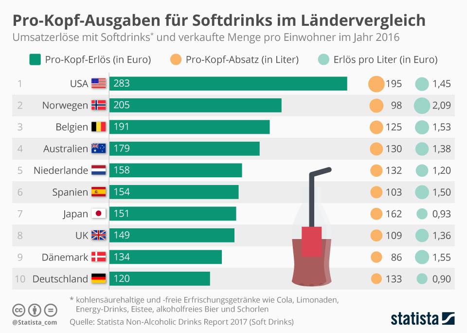 Infografik: Pro-Kopf-Ausgaben für Softdrinks im Ländervergleich | Statista