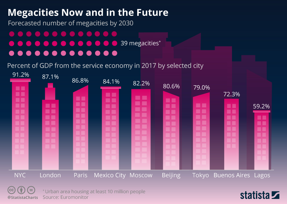 Infographic: Megacities Now and in the Future   Statista