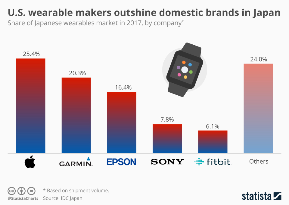 Infographic: U.S. wearable makers outshine domestic brands in Japan | Statista