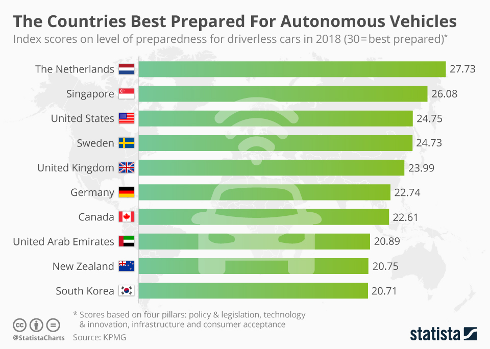 Infographic: The Countries Best Prepared For Autonomous Vehicles | Statista