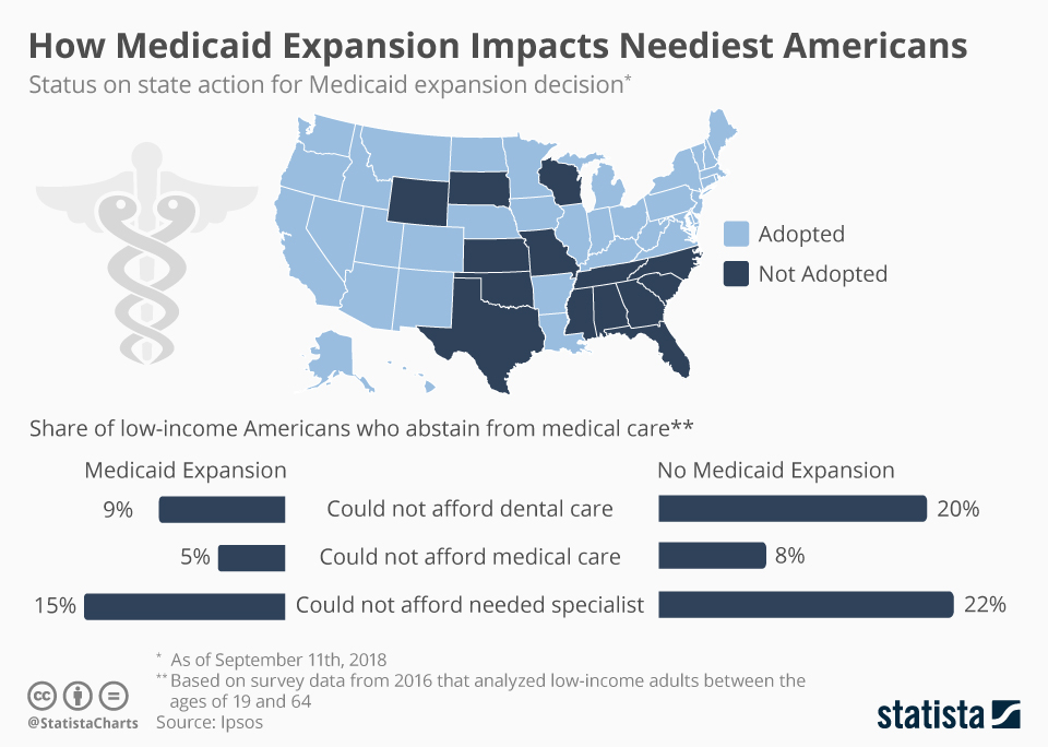 Infographic: How Medicaid Expansion Impacts Neediest Americans | Statista