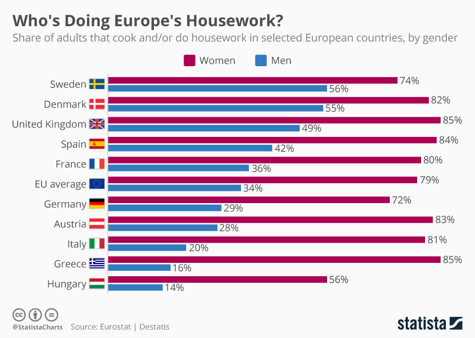 Infographic: Who's Doing Europe's Housework? | Statista