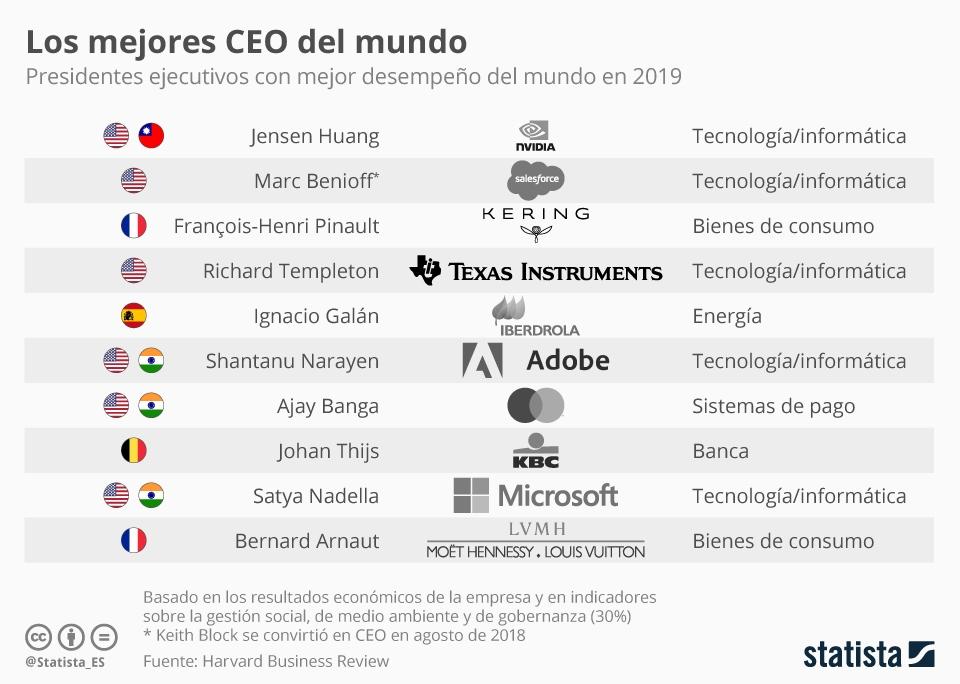 Infografía: Un español, de nuevo entre los mejores CEO del mundo | Statista