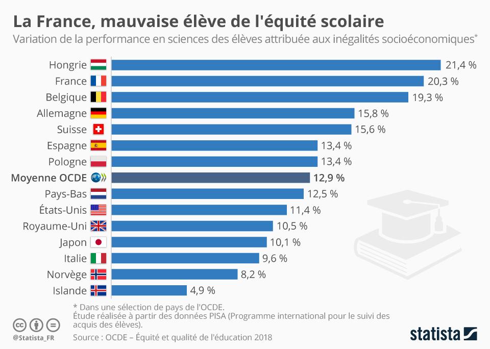Infographie: La France, mauvaise élève de l'équité scolaire | Statista