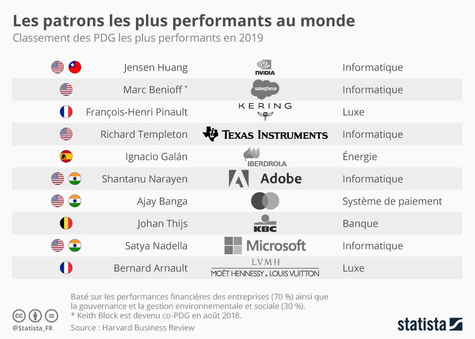 Infographie: Les patrons les plus performants au monde | Statista