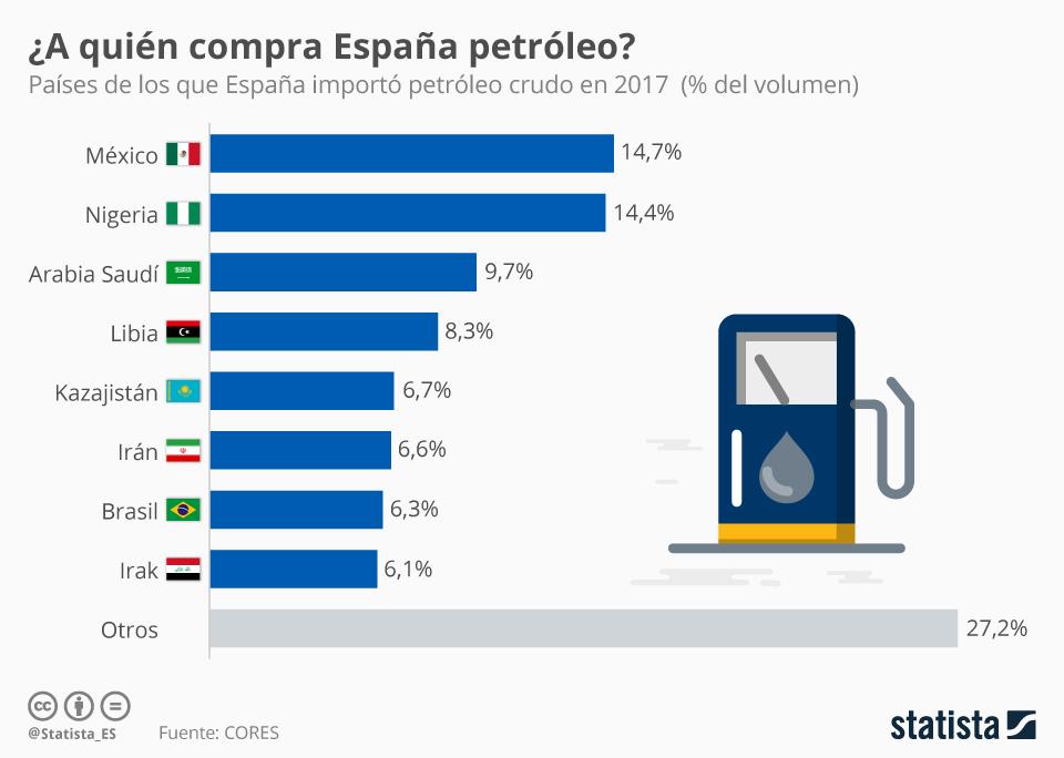 Infografía: El petróleo, el otro gran interés de España en Arabia Saudí | Statista