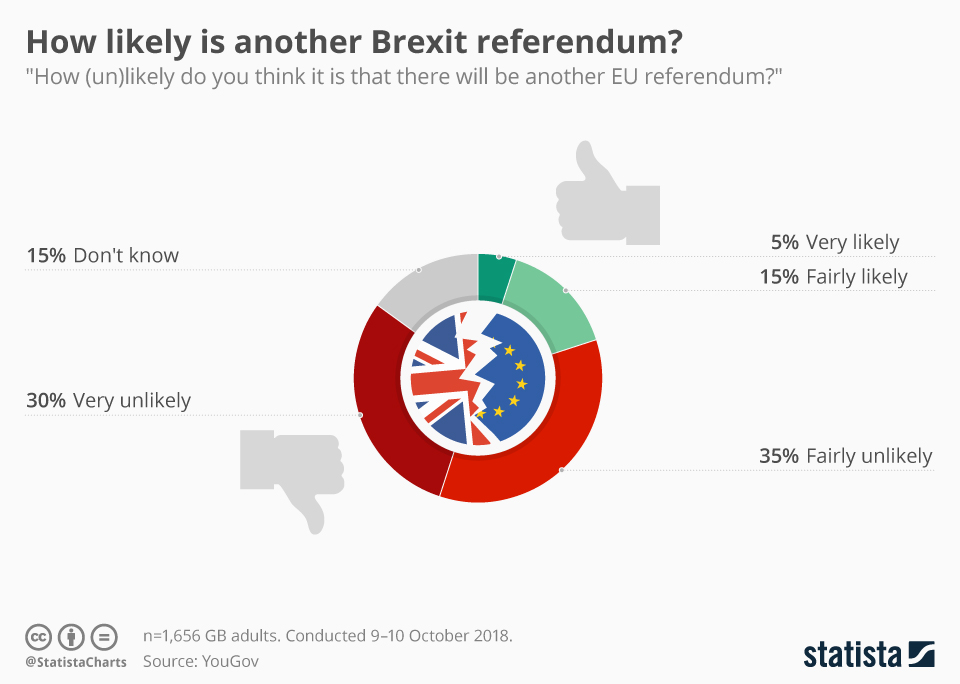 Infographic: How likely is another Brexit referendum? | Statista