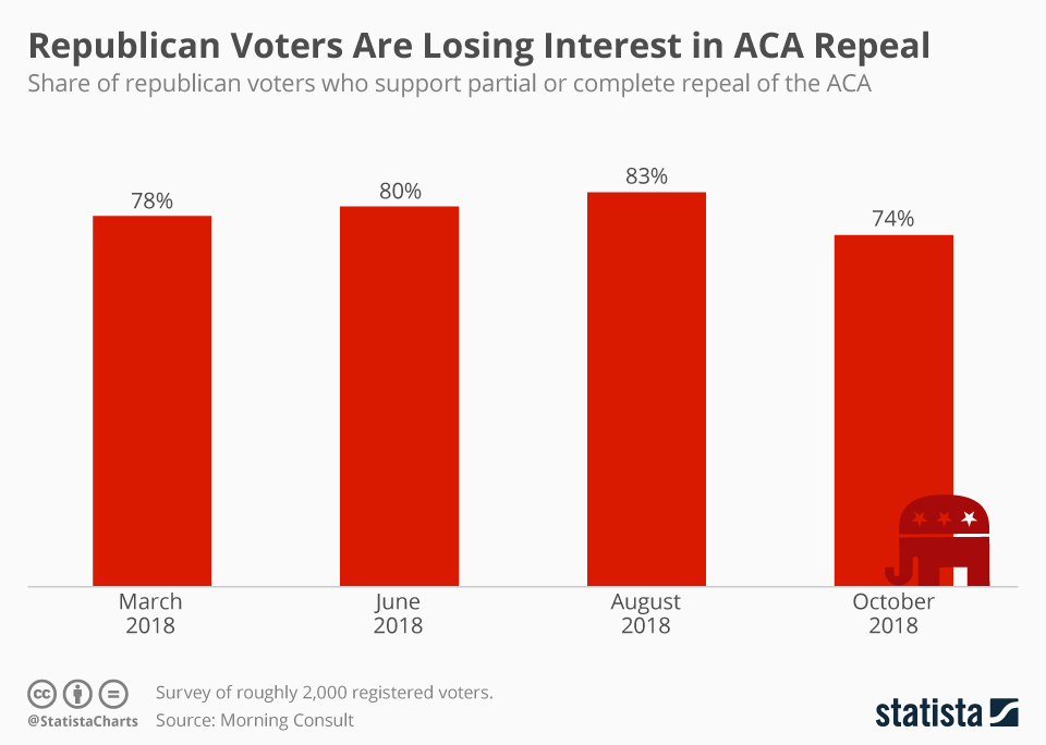 Infographic: Republican Voters Are Losing Interest in ACA Repeal | Statista