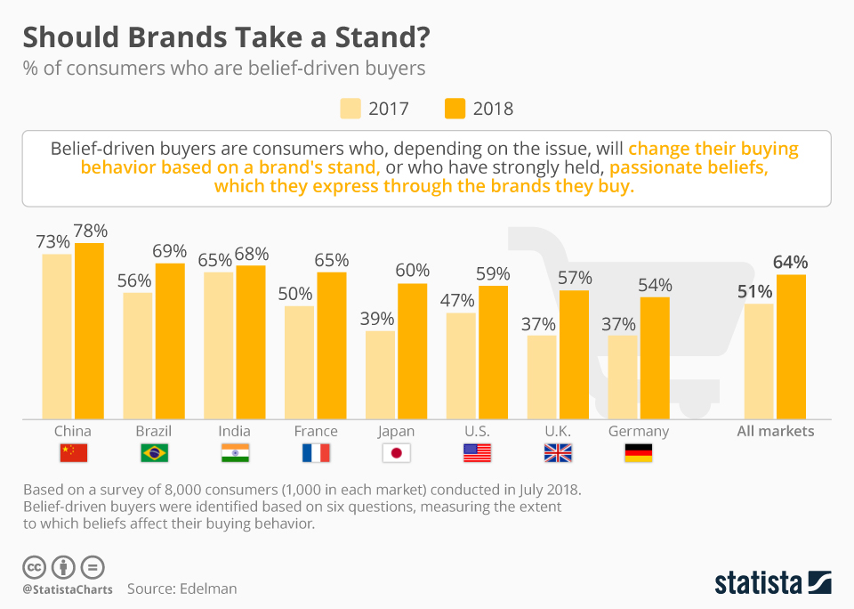 Infographic: Should Brands Take a Stand? | Statista