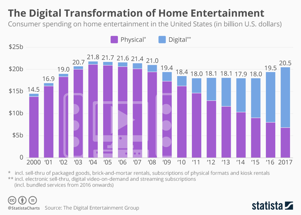 Infographic: The Digital Transformation of Home Entertainment | Statista