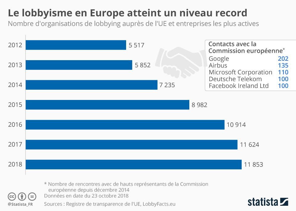 Infographie: Le lobbyisme en Europe atteint un niveau record | Statista