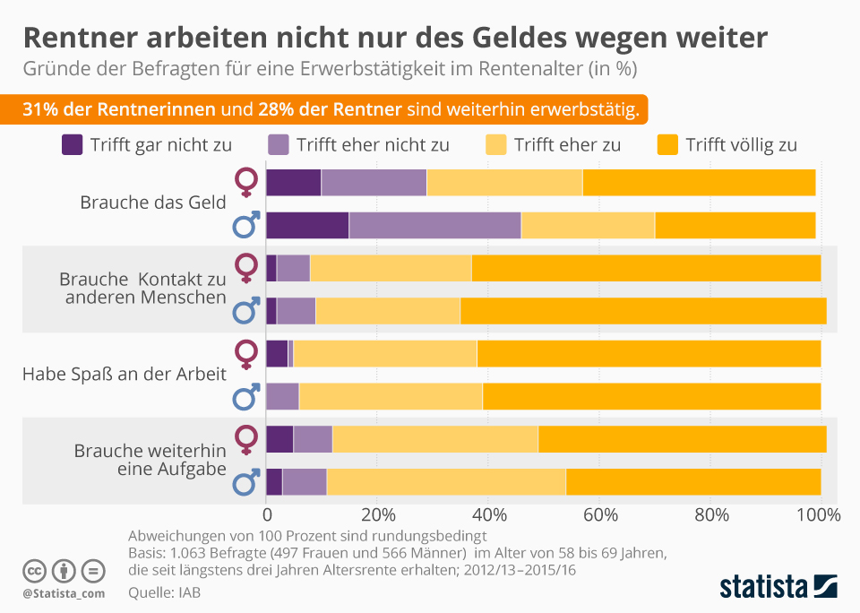 Infografik: Rentner arbeiten nicht nur des Geldes wegen weiter | Statista